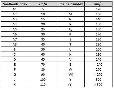 Tabel waar vanaf je de snelheidsindex van een band kunt aflezen